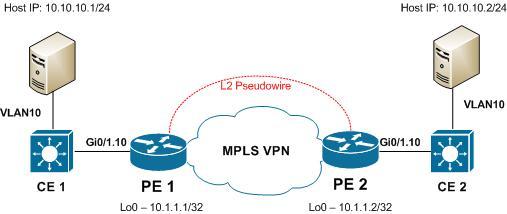 A Networker's Log File: Ethernet over MPLS (EoMPLS) Cisco