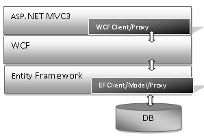 Serialization with Entity Framework 4 and WCF Web serivice