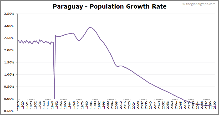 Paraguay  Population Growth Rate