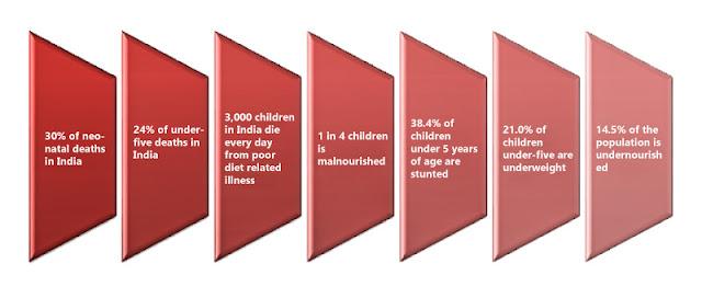Malnutrition Status