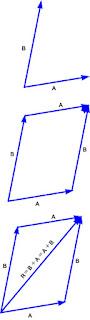 resultan vektor dengan Metode Jajargenjang