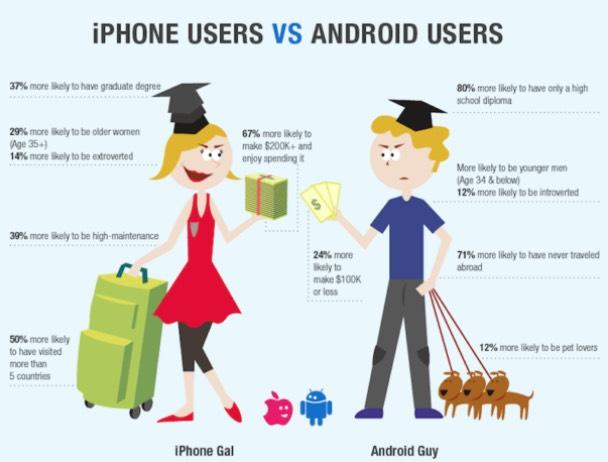 Pengguna iPhone Lebih Angkuh Berbanding Android
