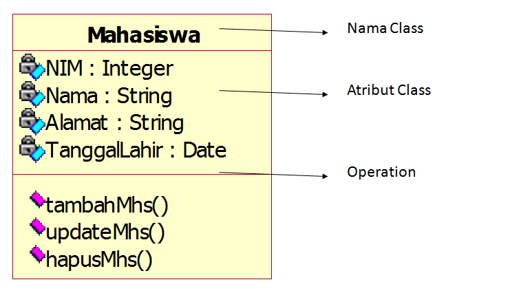 Penjelasan Dan Cara Membuat Class Diagram Uml Unified Modeling Language Blogwalker