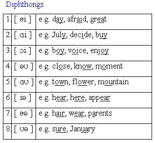 Give a list of english vowel phonemes, both pure vowels and.