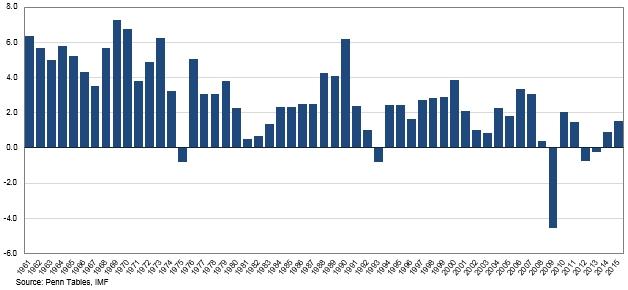 1961-2016 euro economy