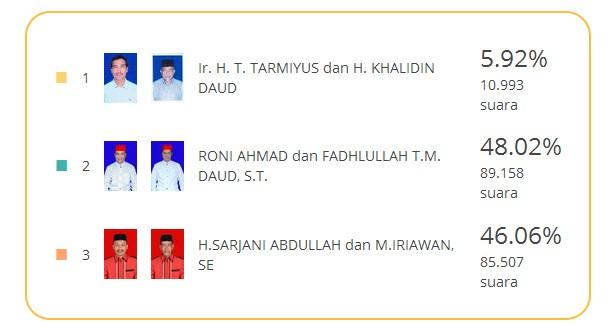 Hasil Hitung TPS Kabupaten Pidie