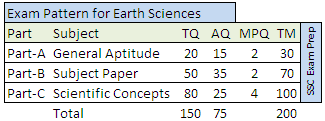 CSIR NET 2016 Exam pattern for Earth Sciences