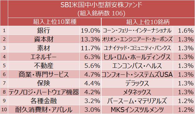 SBI米国中小型割安株ファンド 組入上位10業種と組入上位10銘柄