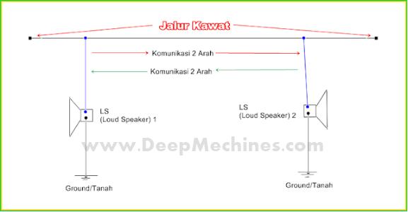 Perangkat Sederhana Komunikasi 2 Arah penghasil Gelombang Elektromagnetik