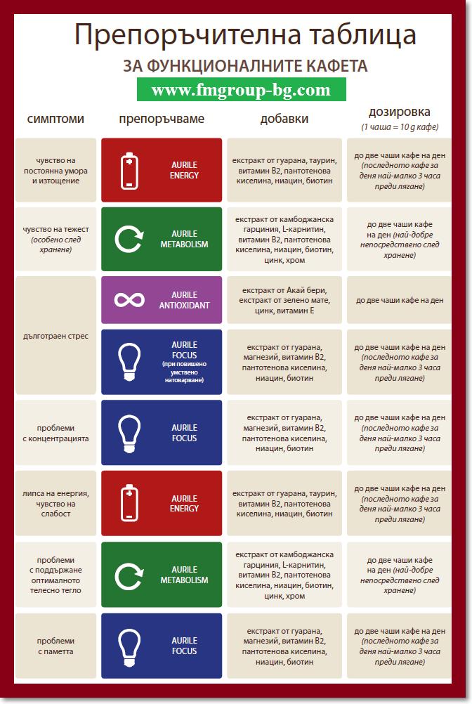 Препоръчителна таблица за функционалните кафета