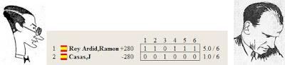 Resultado del match por el Campeonato de España de 1933