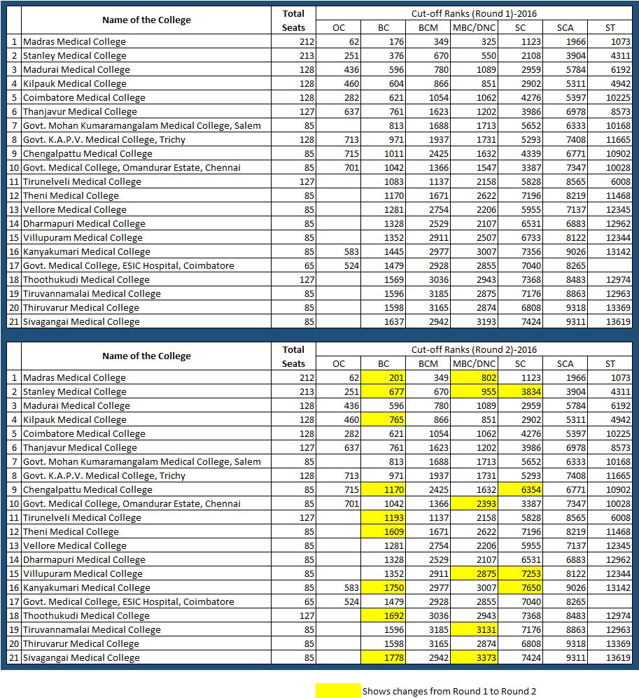 Tamil Nadu MBBS Cut-off Ranks, 2016-17