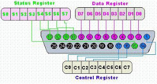 parallel port pin diagram electronics and instrumentation: diagram pin parallel port obd1 data port wiring diagram #13