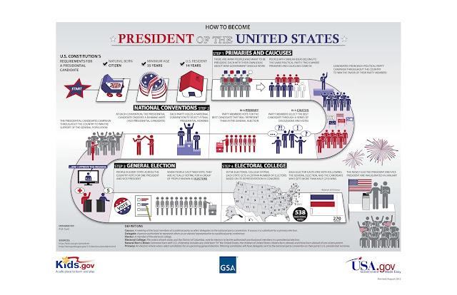 Руководство как стать президентом США