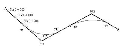 Gambar Cara Mengitung Stationing dan Plotting