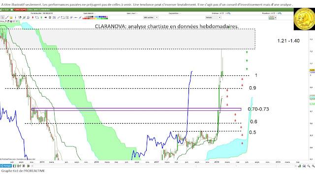 Analyse technique CLARANOVA $CLA [07/02/18]