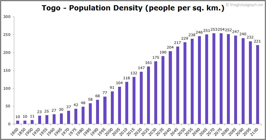 Togo  Population Density (people per sq. km.)