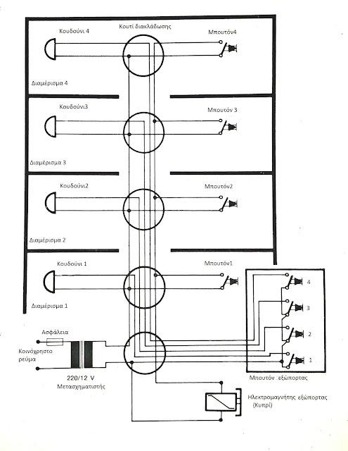 κουδούνια με ηλεκτρομαγνήτη κυπρί