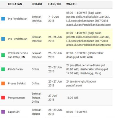 Alur Pendaftaran PPDB Online SMP Domisili Dalam DKI
