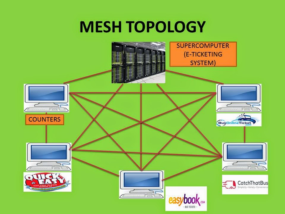 PROJECT MGM4197: SYSTEM TOPOLOGY OF E-TICKETING SYSTEM