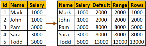 calculate cumulative total in sql server