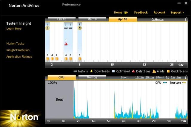 Tipmine: Free Download Norton Antivirus 2011 with Original ...