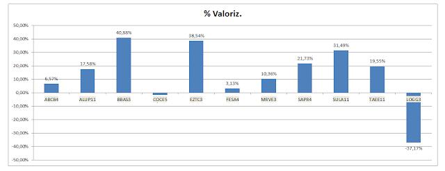 Grafico Carteira Value Investing - Valorização Acumulada até Dezembro