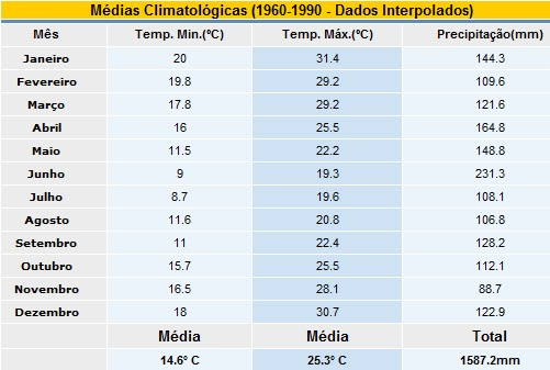 Nissan Santa Maria >> Tempo e Clima SG: Médias Climatológicas da Região