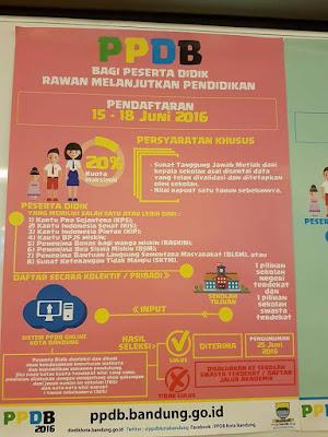 Jadwal Penerimaan Siswa Baru (PPDB) 2016 Kota Bandung