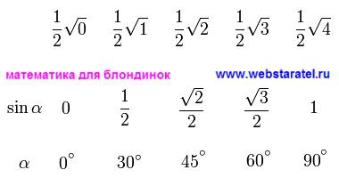 Как запомнить значения тригонометрических функций. Значения синуса для углов 0, 30, 45, 60 и 90 градусов. Половина корня квадратного из чисел 0, 1, 2, 3, 4. Математика для блондинок.