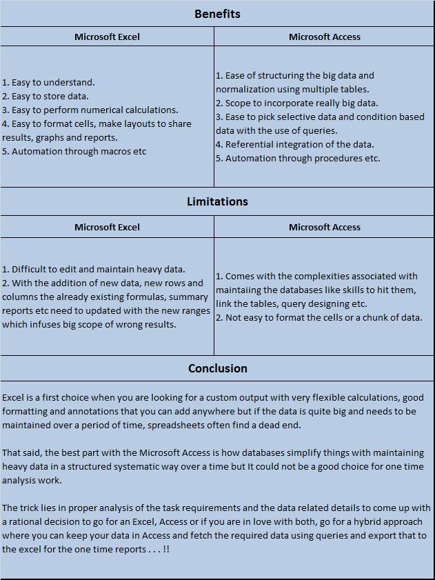 Concepts - de - QTP: Ms Excel Vs Ms Access