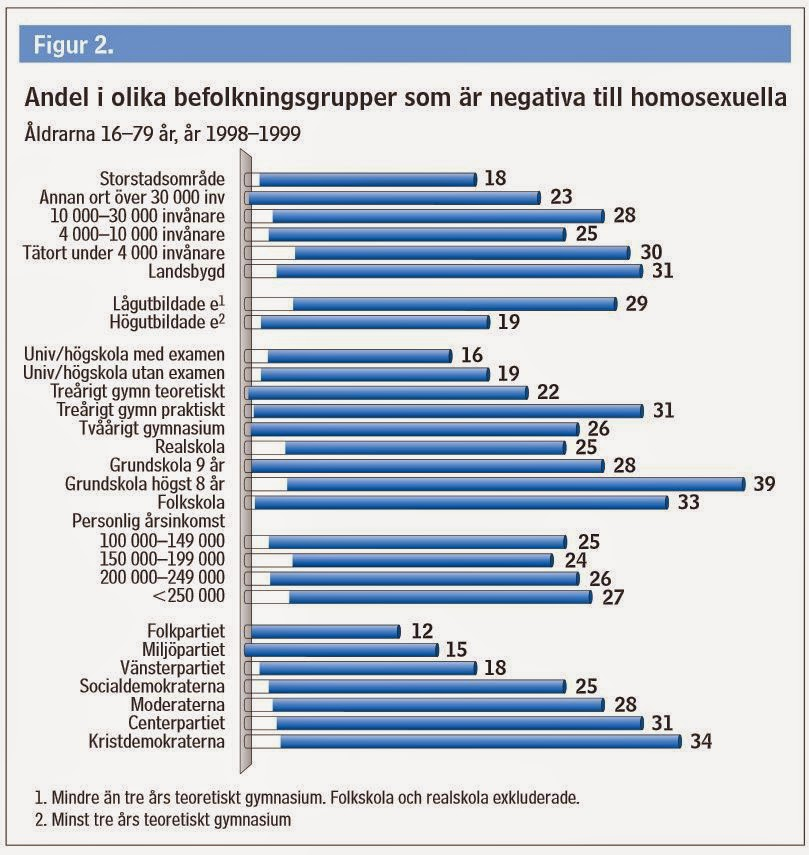 Homosexualitet i sverige procent