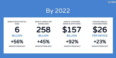 Source: App Annie. App Annie forecasts how app trends will evolve through to 2022.