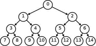 Binary tree print options
