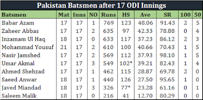 Of Pakistan s streak and Babar Azam s Sterling Form