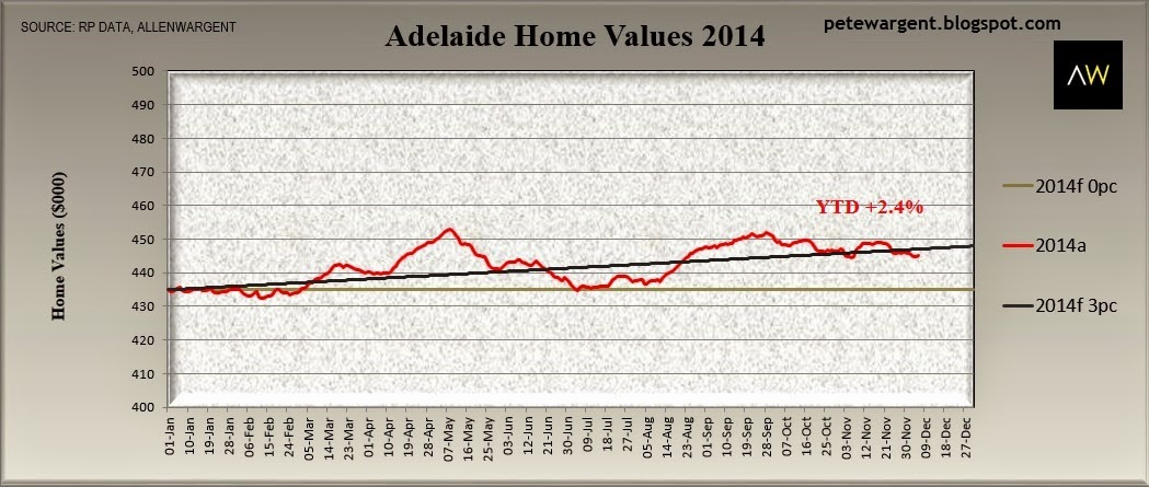 Adelaide home values 2014