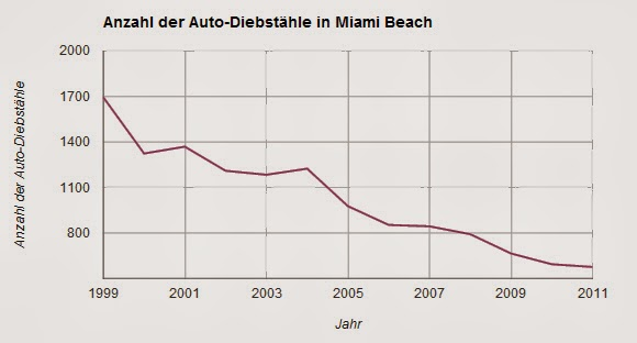 Kriminalitätsstatistik Anzahl der Autodiebstahle in Miami Beach