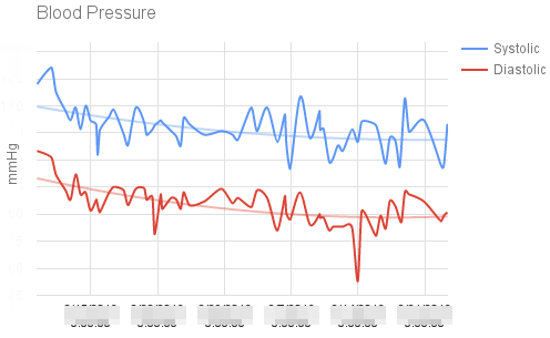Blood Pressure Measurements over Months