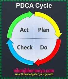 PDCA Cycle - Lean Tools | Lean Manufacturing