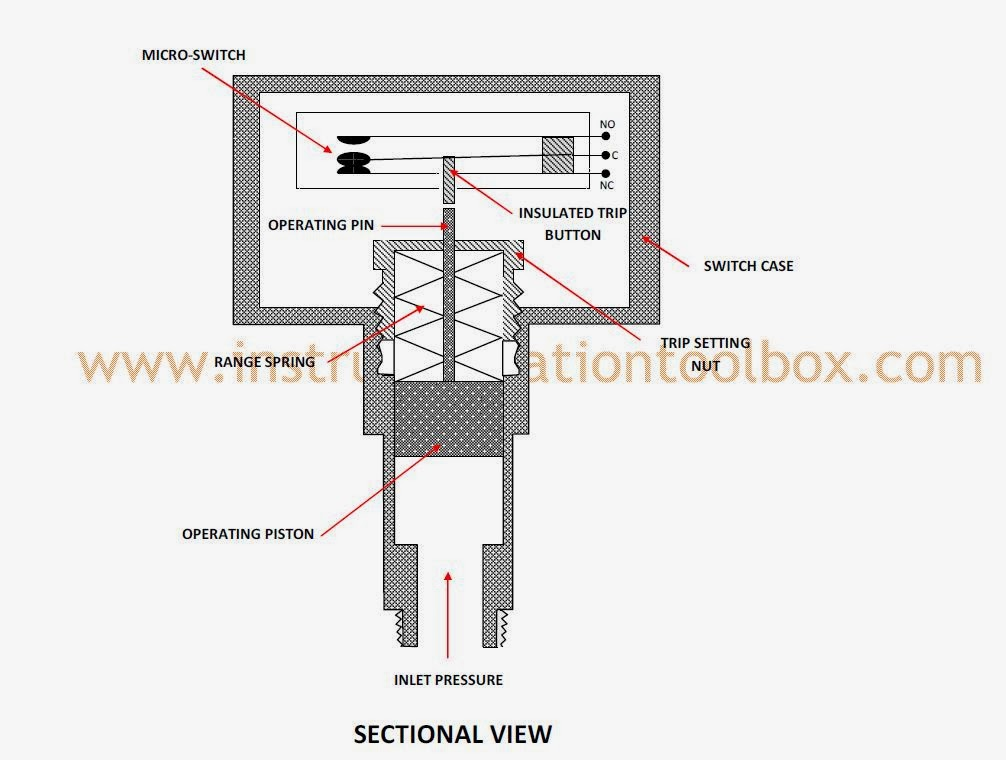 Spdt Wiring Diagram 240v How A Pressure Switch Works Learning Instrumentation And