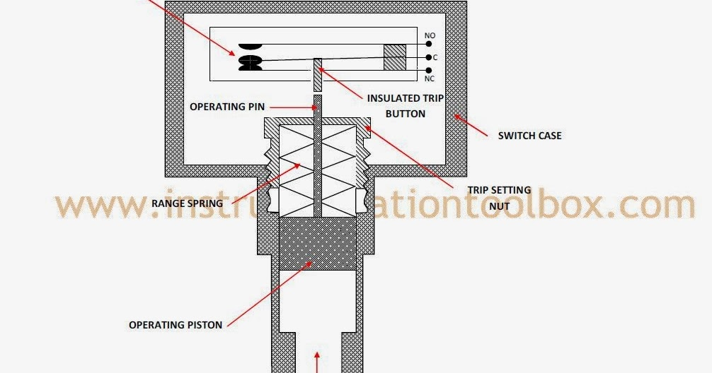 How a Pressure Switch Works ~ Learning Instrumentation And