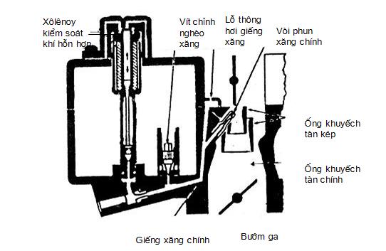 Mạch xăng chính của bộ chế hòa khí hồi tiếp trong hệ thống điện tử CCC