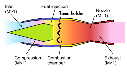 Working principle of jet engine - Wikihub