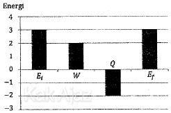 Gas Argon melakukan usaha W dan melepas energi Q, tidak mengalami perubahan energi dalam