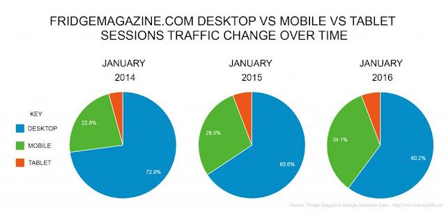 Data pengguna internet dengan Mobile, Desktop dan Tablet