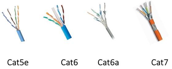 انواع-وتصنيفات-كابلات-الايثرنت-Ethernet-Categories