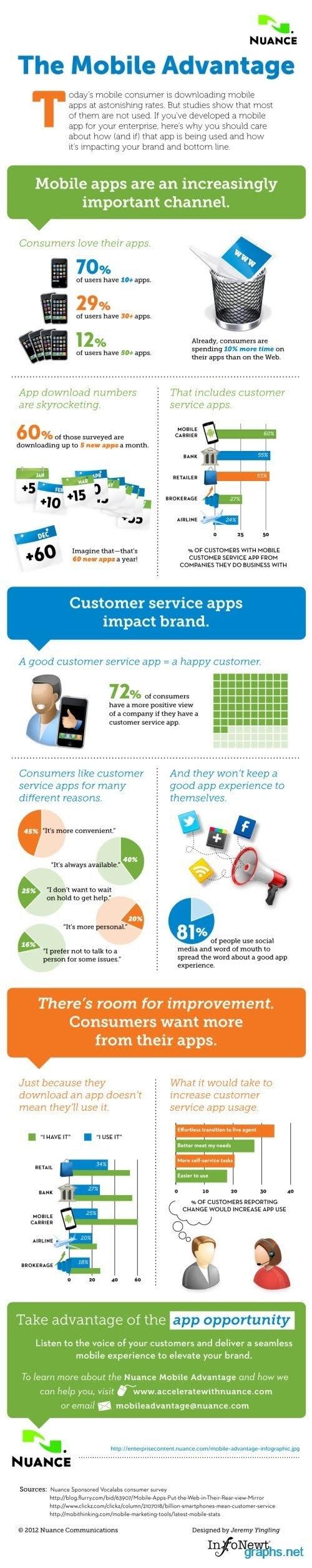 Mobile Marketing Advantages #infographic