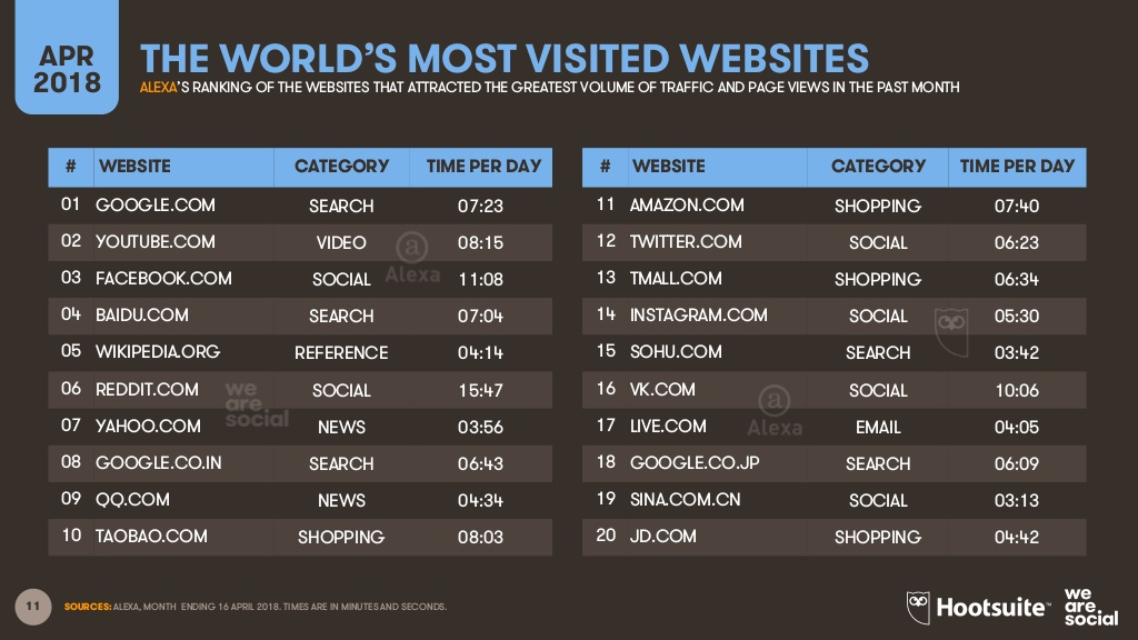 the world's most visited websites