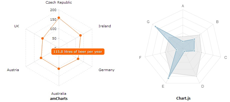 Shubham Saurabh: amCharts vs Chart js - Visuals