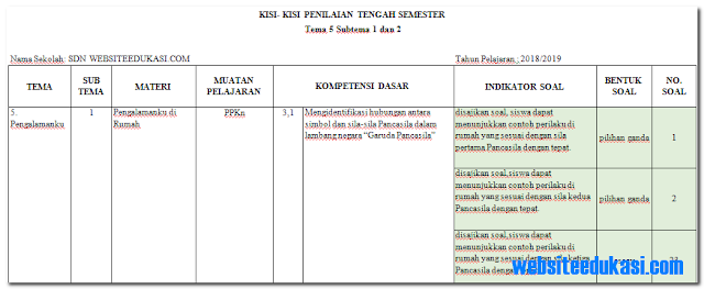 Kisi-Kisi PTS / UTS Kelas 2 Semester 2 K13 Tahun 2018/2019